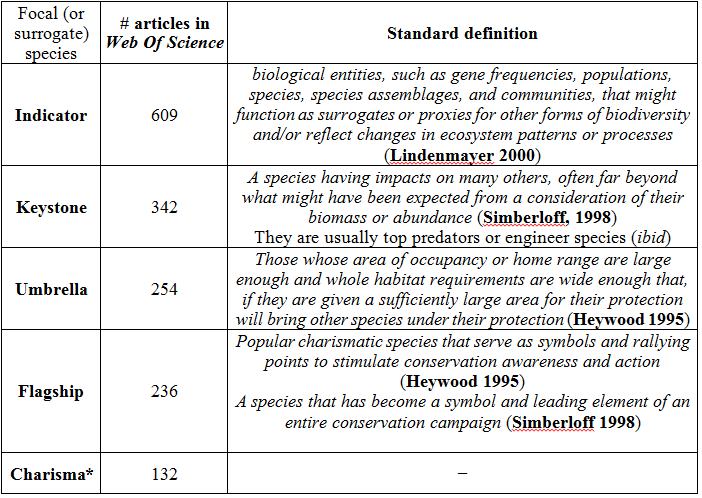Consensus definitions of surrogate species concepts.