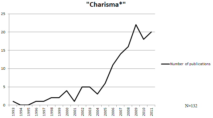 "Evolution of the occurrence of the term ""charisma""."